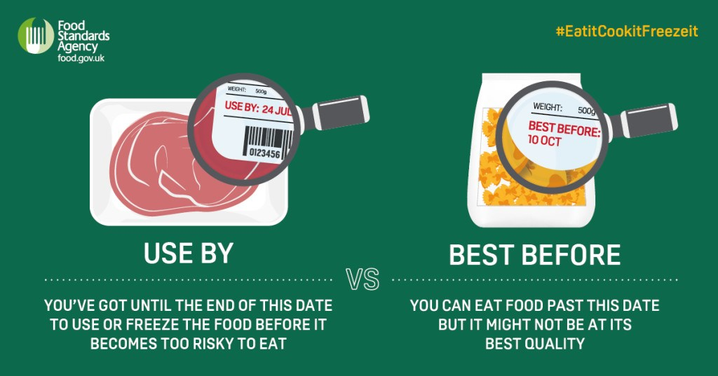 This is the difference between Use By dates and Best Before dates.